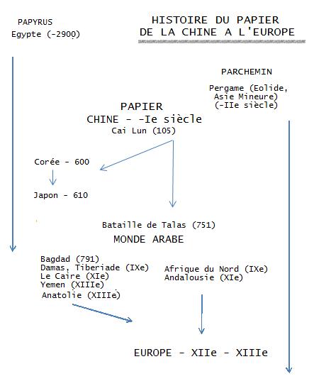 Histoire du papier : de la Chine à l'Europe
